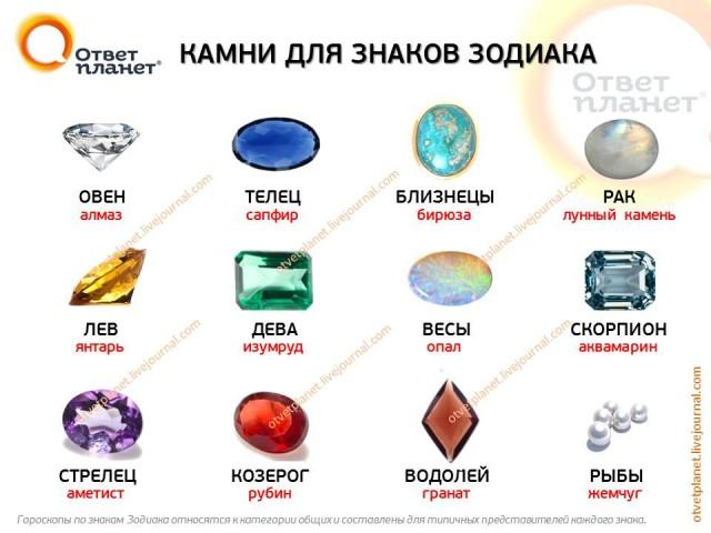 Камни по знаку зодиака овна